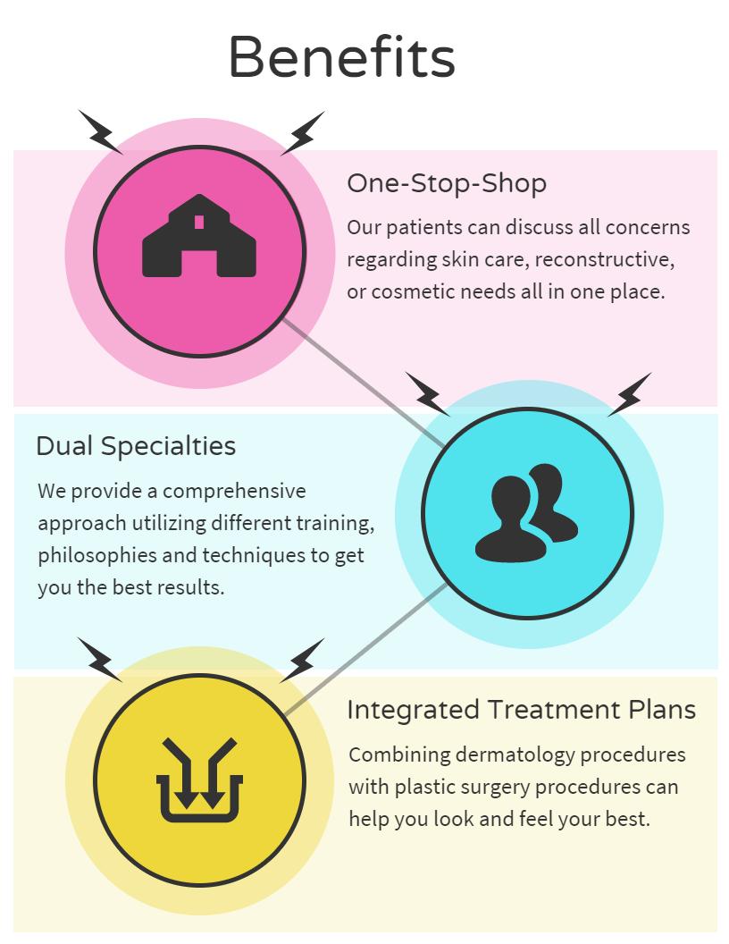 Benefits to Dermatology & Plastic Surgery in the same practice Sierra Vista