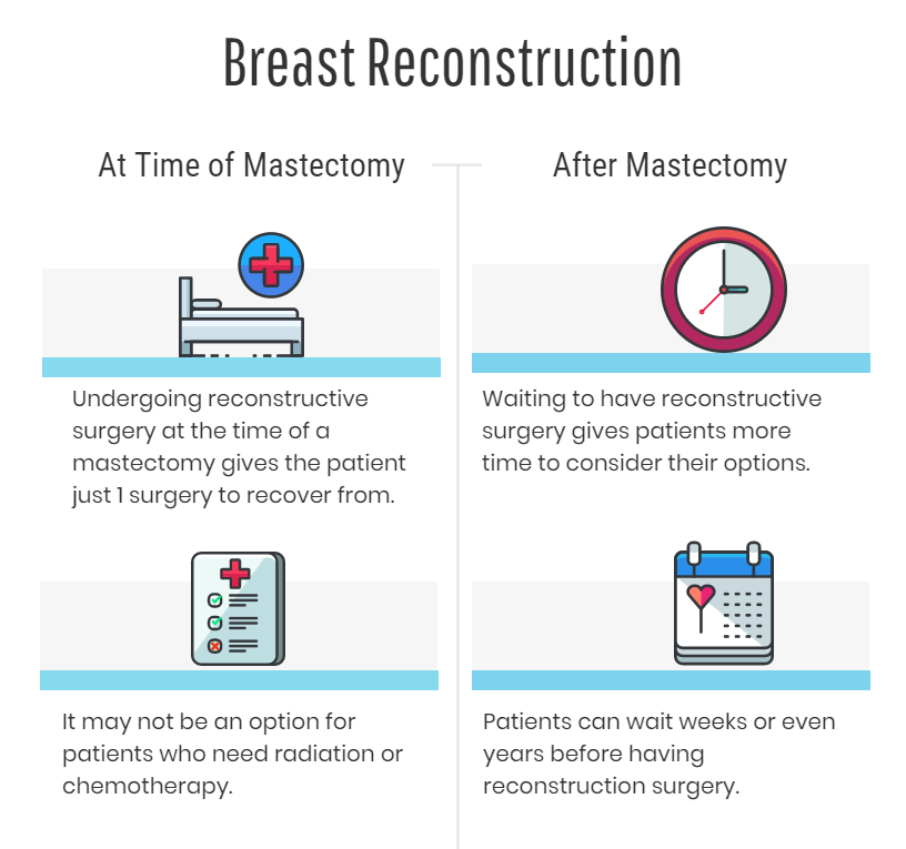 Breast Reconstruction After Mastectomy - Now or Later?